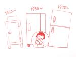 冷蔵庫の歴史
